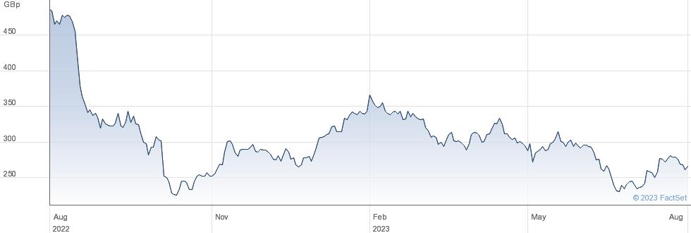 MARSHALLS performance chart