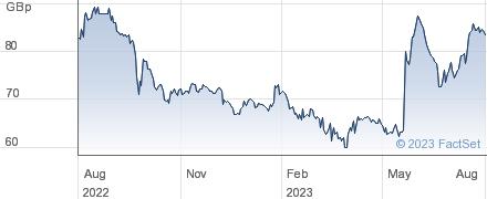 F&C UK REAL EST performance chart