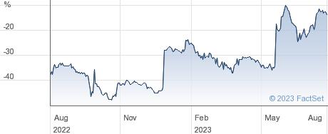BMO REAL EST performance chart