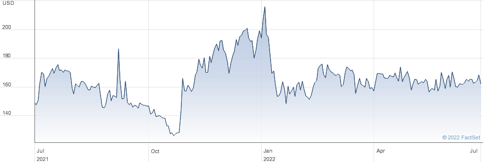 AMCON Distributing Co performance chart