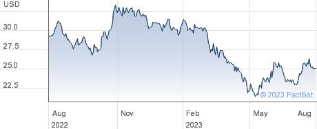 Towne Bank performance chart