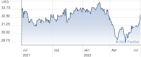 Franklin Financial Services Corp performance chart