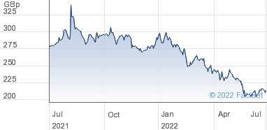 Sainsbury (J) plc Share Price (SBRY) Ordinary 28,4/7p | SBRY