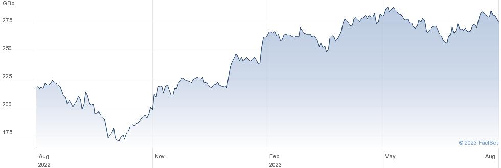 SAINSBURY(J) performance chart