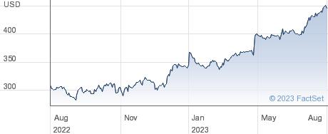 NewMarket Corp performance chart