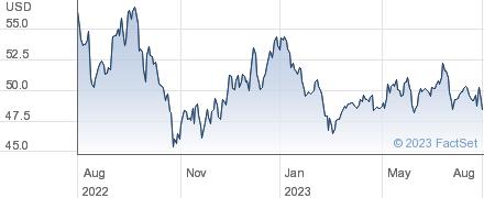 Jardine Matheson Holdings Ltd performance chart