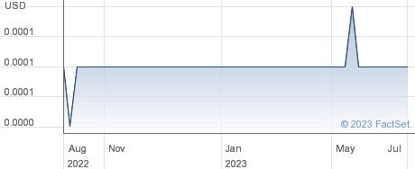 BPI Energy Holdings Inc performance chart