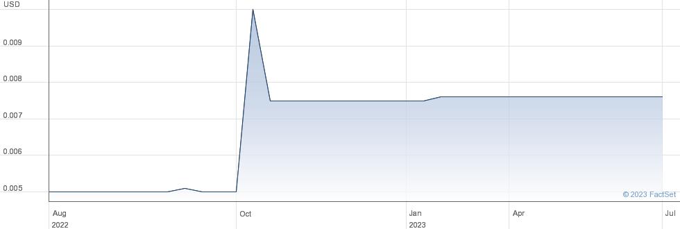 Pine Valley Mining Corp performance chart