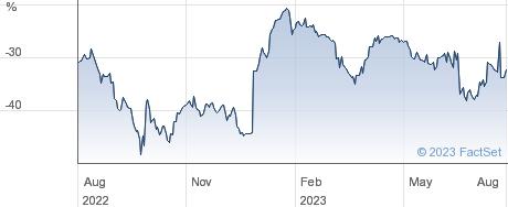 SCHRODER REAL performance chart