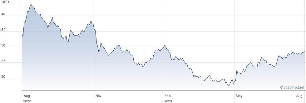 Viad Corp performance chart