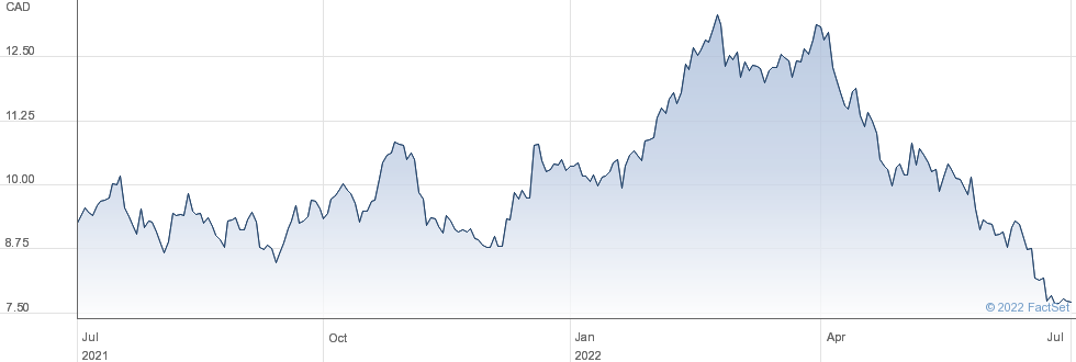 Centerra Gold Inc performance chart