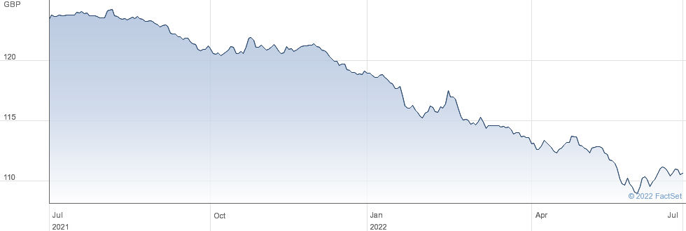 AFFINITY 5 7/8% performance chart
