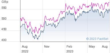 Blackrock new energy investment trust subscription shares upper bound lower bound forex broker