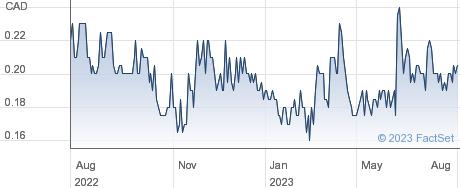 Radius Gold Inc performance chart