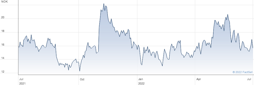 REC Silicon ASA performance chart