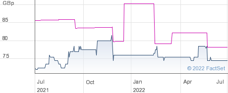 MOBEUS I&G performance chart
