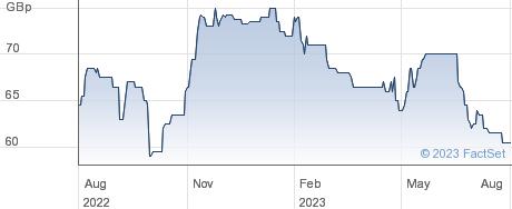 FRENKEL TOP performance chart