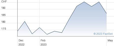 APG SGA SA performance chart