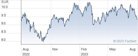 Acerinox SA performance chart