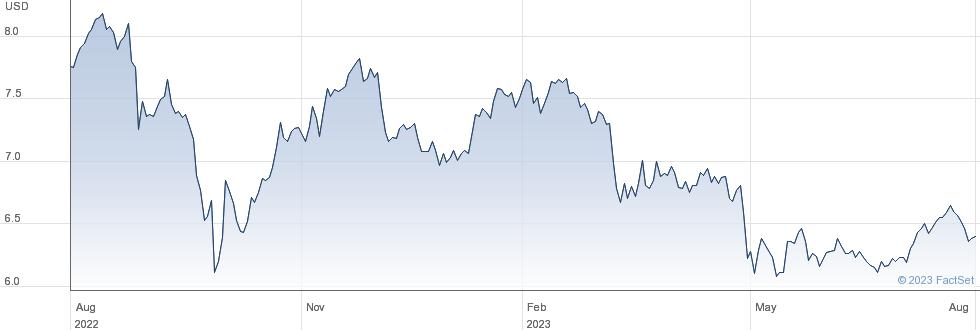 Prospect Capital Corp performance chart