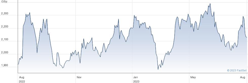 ADMIRAL GRP performance chart