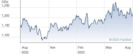 ISHR MSCI JP-I performance chart