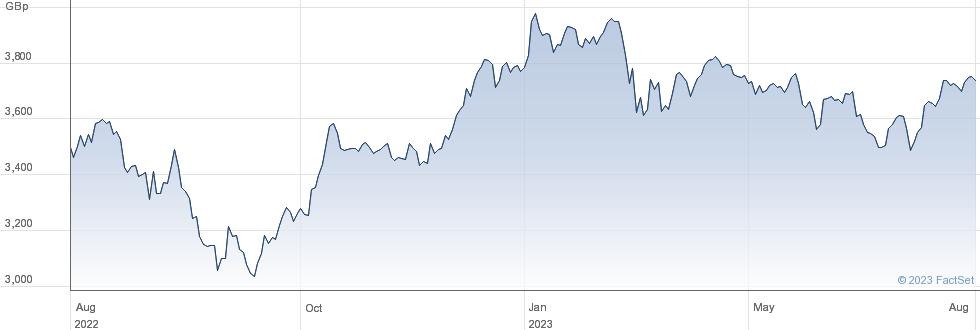 ISHR EU STX SML performance chart