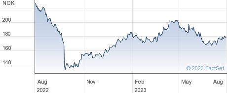 Mowi ASA performance chart