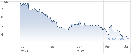 Kingstone Companies Inc performance chart