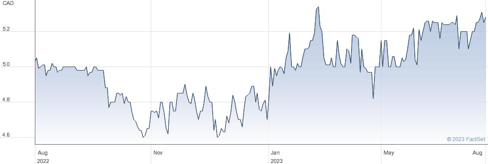Orca Exploration Group Inc performance chart