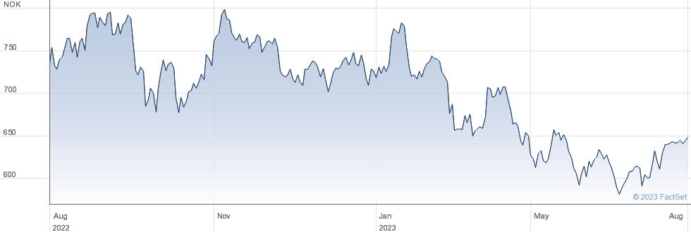 Aker ASA performance chart