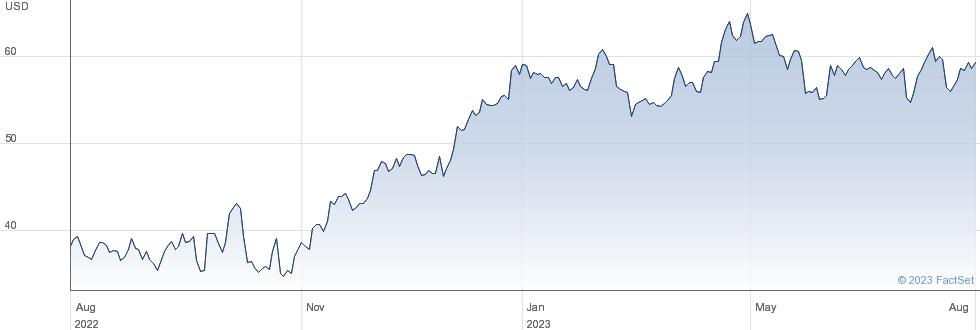 Las Vegas Sands Corp performance chart