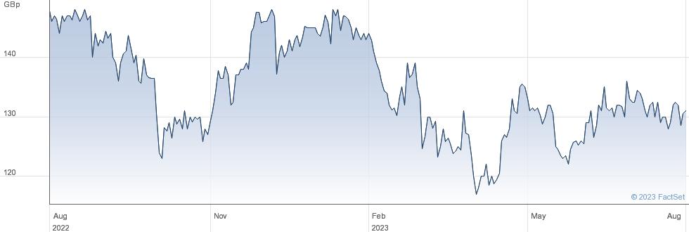 BEGBIES performance chart