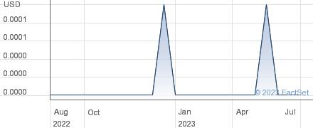 Foy-Johnston Inc performance chart