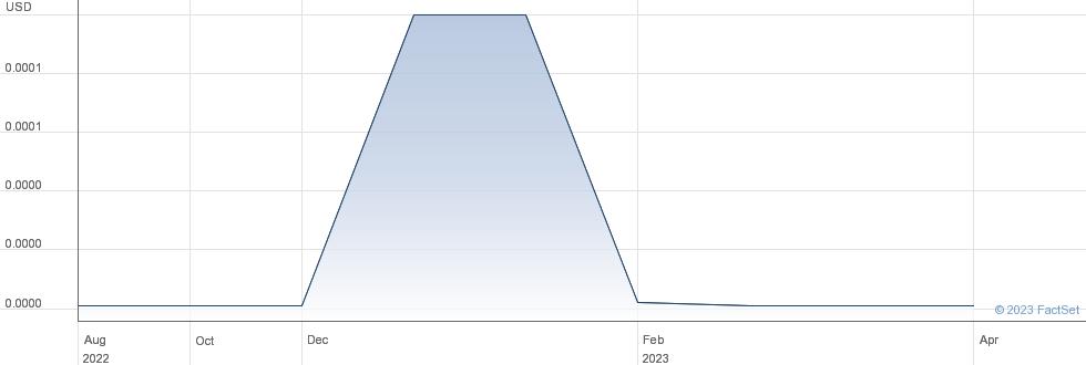 Laser Energetics Inc performance chart