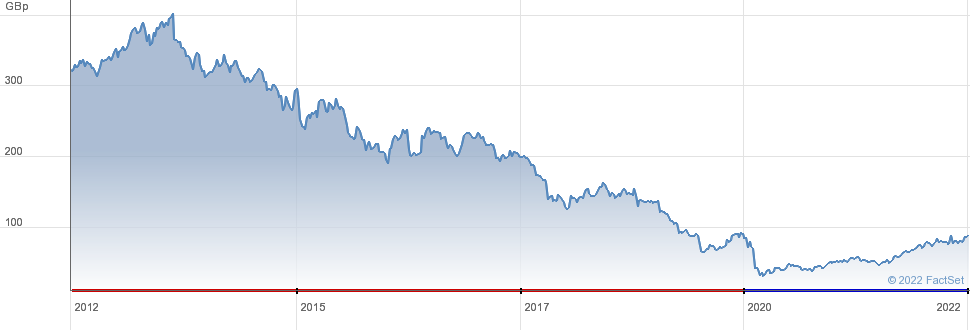 Share Price History for Centrica
