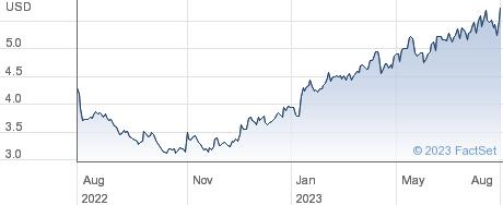 Sega Sammy Holdings Inc performance chart