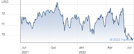 Sunstone Hotel Investors Inc performance chart