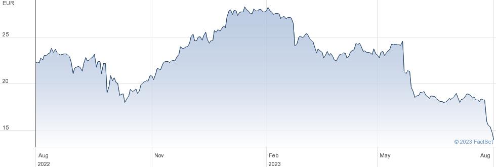 Nexity SA performance chart