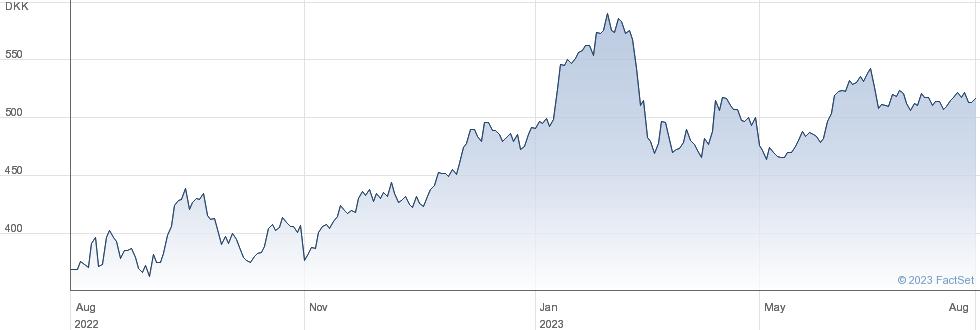 Jyske Bank A/S performance chart