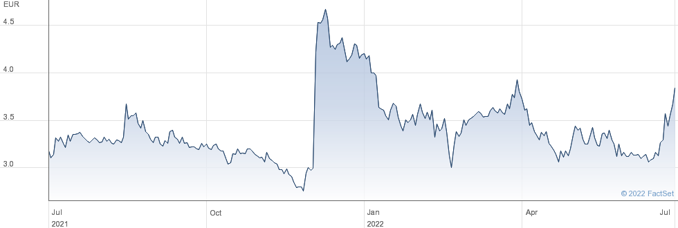 Genfit SA performance chart