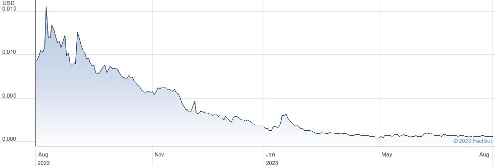 Industrial Nanotech Inc performance chart