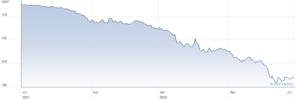 HSBC BK.5.375% performance chart