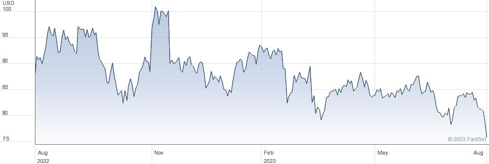 Ormat Technologies Inc performance chart