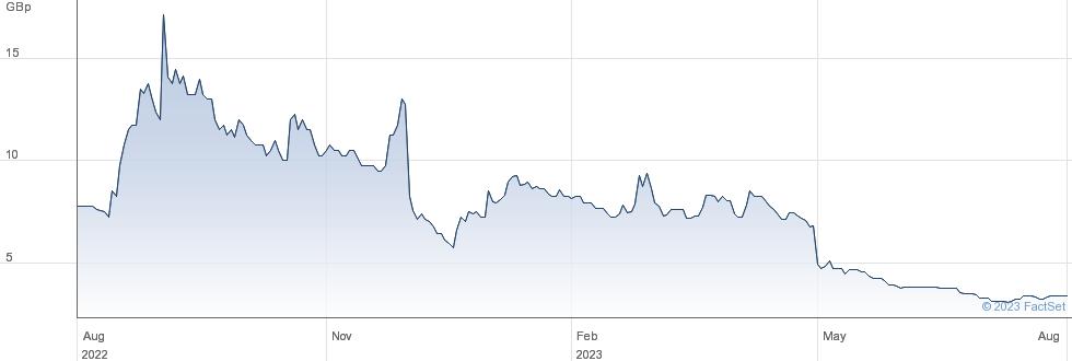 OROSUR MINING performance chart