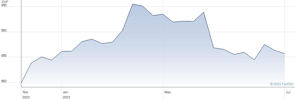 Emmi AG performance chart
