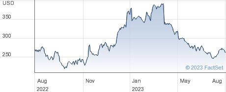 Marketaxess Holdings Inc performance chart