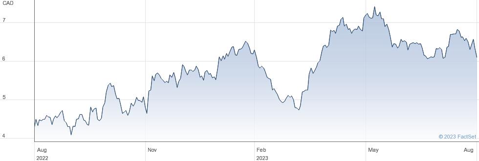 Kinross Gold Corp performance chart