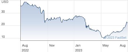 First Internet Bancorp performance chart