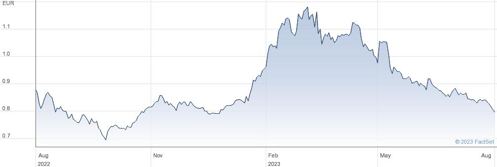 Geox SpA performance chart